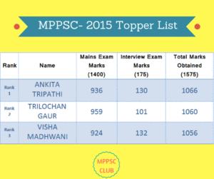 MPPSC 2015 Result